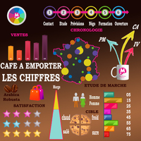 franchise cafe a emporter